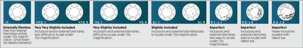 Diamanter Clarity